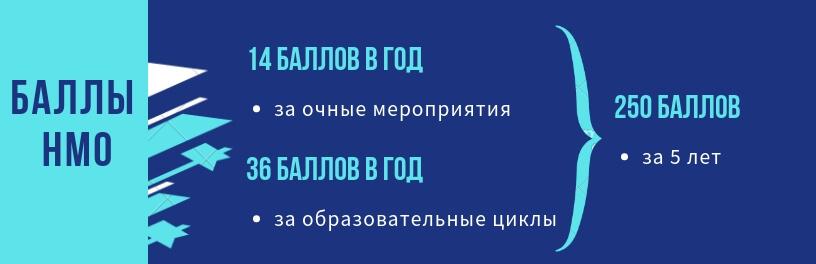 Баллы НМО